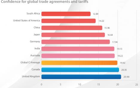 Deutsche CEOs sehen vor allem Handelsverträge und Zölle kritisch (Quelle: Worldcom Confidence Index)